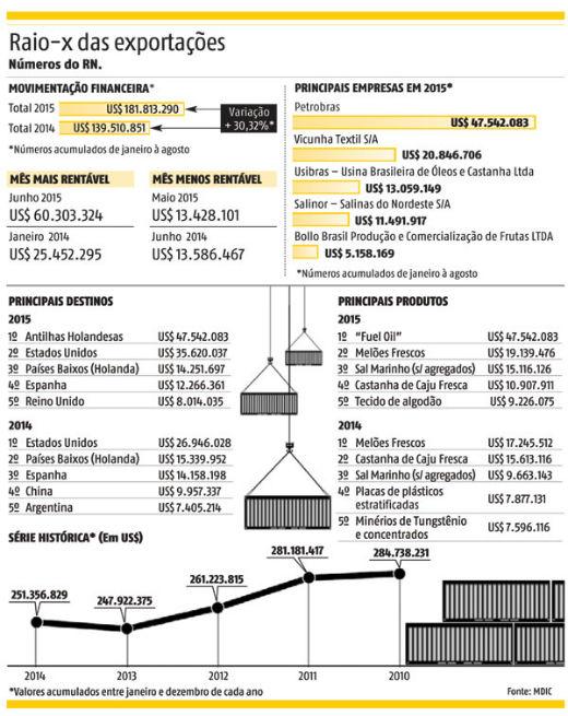 Exportacoes-Rio-Grande-do-Norte